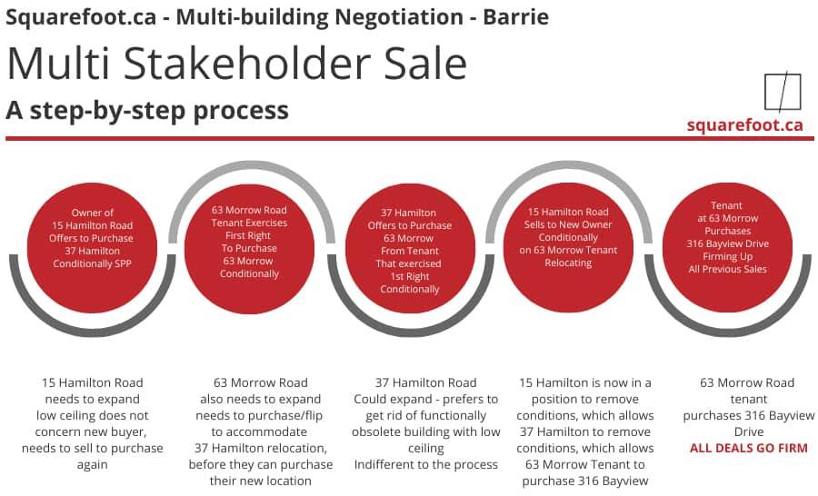 Multi Process Industrial Sale